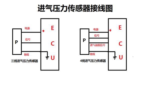 启动发动机怠速时压力传感器的信号电压大约在1.0V到1.5V,应车型不同,有的车信号电压也超出范围内,急加油时信号电压应该直线上升到3V以上,无论发动机转速多高,当稳定转速时此时的信号电压应该接近怠速时电压,或者会更低。进气压力传感器还有一个重要的参数就是它的响应速度。   进气压力传感器在打开点火开关不启动发动机,此时的信号电压在4V左右,这时为压力传感器的最高信号电压,发动机电脑根据这个电压计算出海拔高度,也定义为当前的大气压力。   进气压力传感器的信号电压其实就是表示进气管内的真空度,发动机的