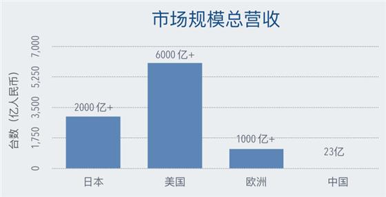 市场规模总营收.png