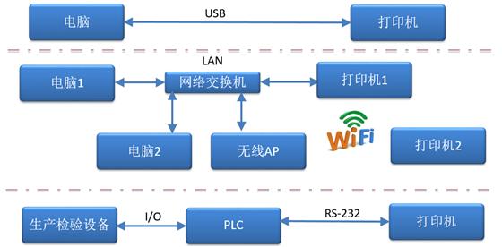 博思得RFID标签打印方案为何更贴近行业应用?