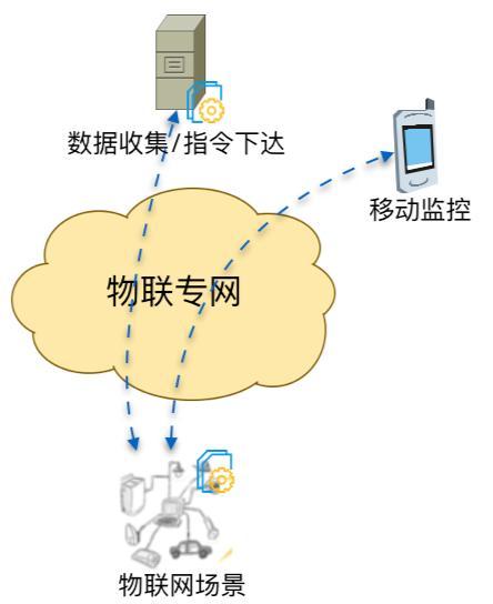 物联网场景下,基于无线宽带的空中组网研究