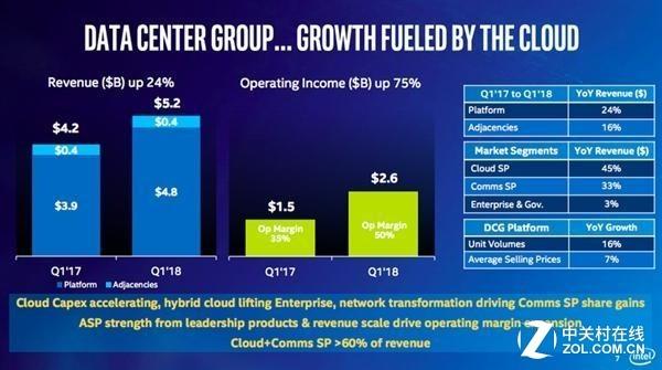 数据中心和物联网业务令英特尔利润飙升