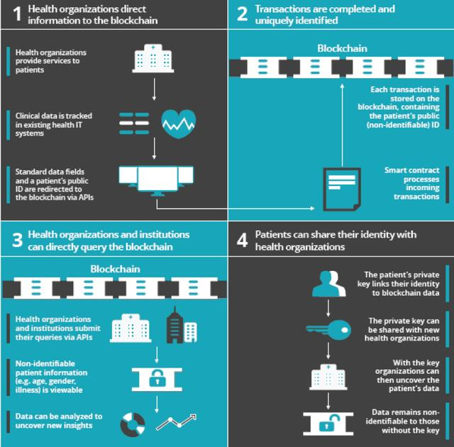 医疗系统结合区块链之案例
