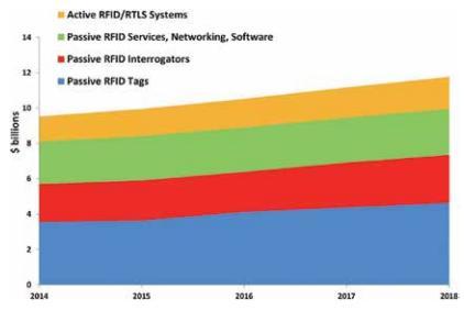 RFID应用现况与机会