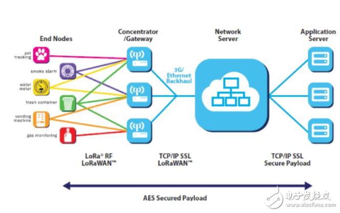 什么是物联网技术?浅谈NB-IoT技术