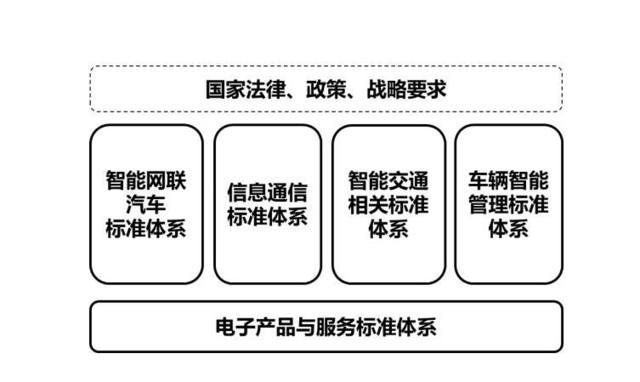 车联网产业标准体系建设结构图