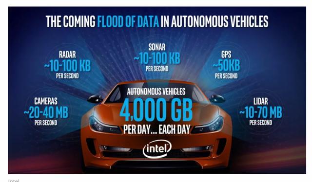 英特尔可以靠自动驾驶开启一个新时代吗?