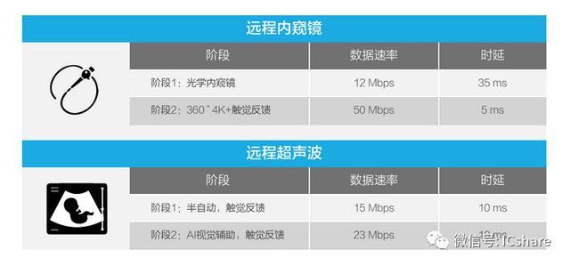 5G时代的十大应用场景