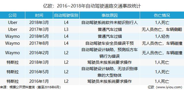 2016-2018自动驾驶事故统计