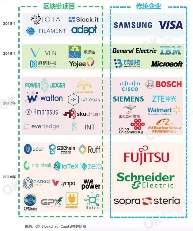 互联网龙头企业布局区块链+物联网