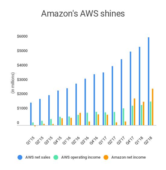 """亚马逊、微软、谷歌,巨头""""大战""""全球云市场"""