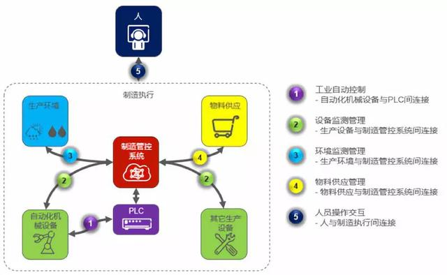 报告|5G智能工厂,离我们还有几步之遥?