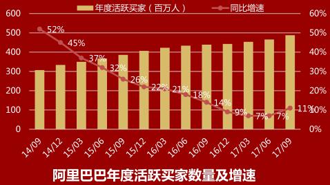 阿里巴巴年度活跃买家数量及增速.png