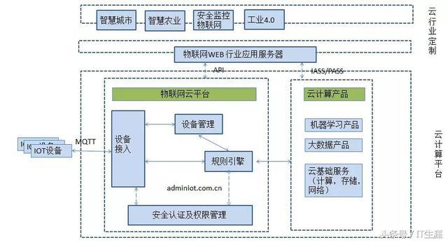 物联网系统框架介绍