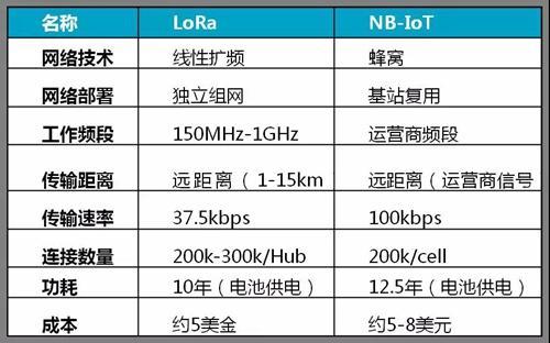 LoRaorNB-IoT谁是物联网的未来?金正视频昆图片