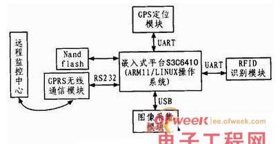 基于rfid的物联网车载系统