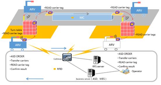 瑞章王海兵:物联网技术赋能智能制造