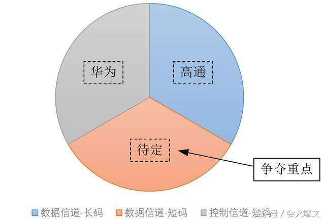 5G标准之战:华为虽然输了,但并没有失败