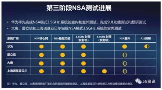 5G频谱分配在即,三大运营商分配情况如何?
