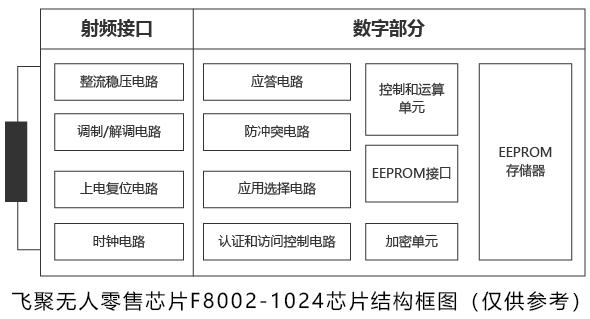 RFID/NFC技术在无人零售领域的应用