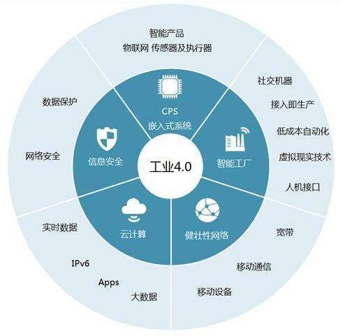 老虎机_老虎机贝斯特时代的到来,老虎机贝斯特模块应用于工业手机APP监控PLC技术方案