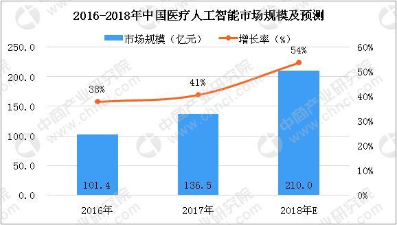 老虎机贝斯特_2018年中国老虎机贝斯特人工智能市场分析及预测:老虎机贝斯特人工智能发展热度不断提升