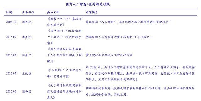 贝斯特BSTBET.COM_2018年中国老虎机贝斯特人工智能市场分析及预测:老虎机贝斯特人工智能发展热度不断提升