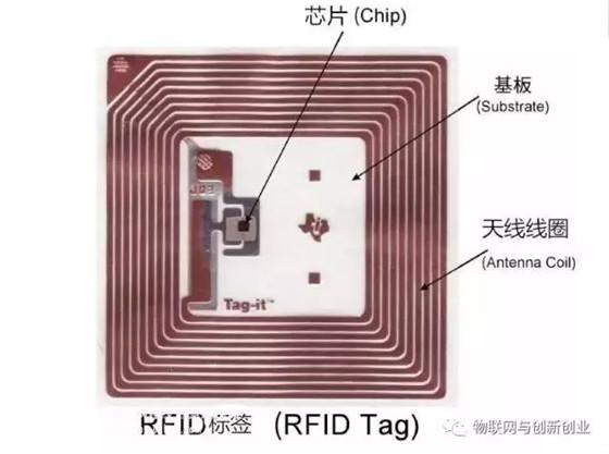 物联网进步趋势下,深入了解RFID、NFC技术与应用
