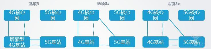5G组网的8种方式,有什么不同?各方式又怎么进行网络部署