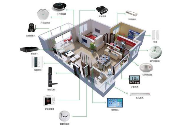 智能家居技术分析及对比