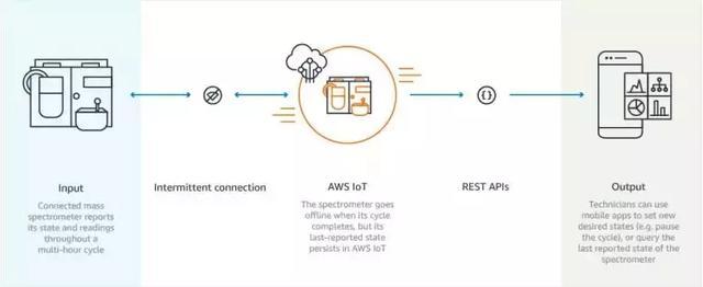 老虎机贝斯特_老虎机贝斯特(IoT)的11大老虎机贝斯特:AWS、Azure、谷歌云、Oracle、