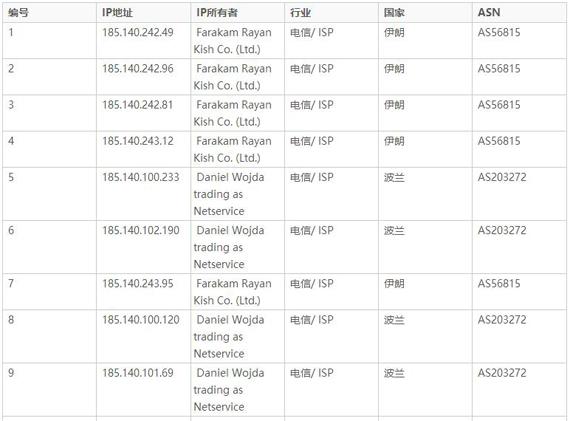 排名前50的攻击IP地址
