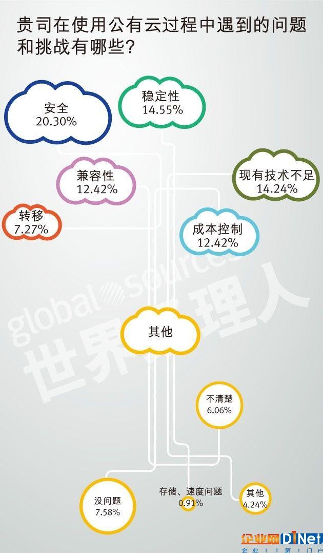 老虎机_贵司在使用公有云过程中遇到的问题和挑战有哪些?