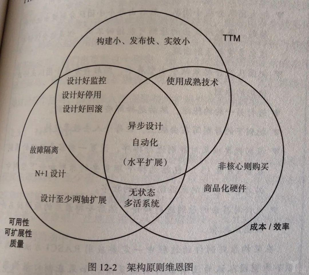 框架原则思维