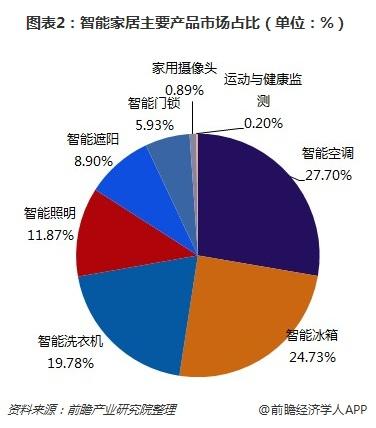 贝斯特全球最奢华娱乐_图表2:智能家居主要产品市场占比(单位:%)