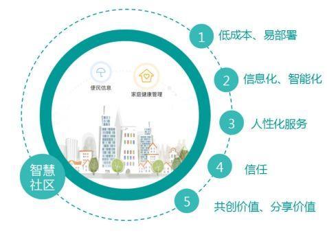 老虎机_从市场现状和市场规模分析智慧社区行业未来的发展空间
