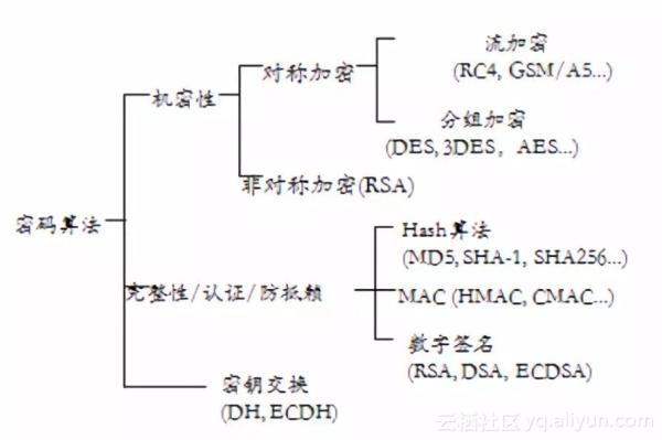 老虎机_云计算的云数据安全与加密技术