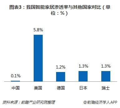 老虎机_图表3:我国智能家居渗透率与其他国家对比(单位:%)
