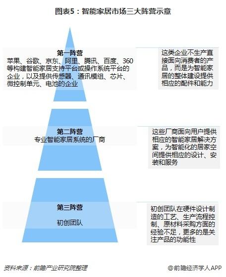 贝斯特BSTBET.COM_图表5:智能家居市场三大阵营示意