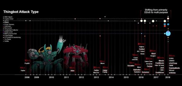 在过去10年中,物联网僵尸网络发起的恶意活动类型分布