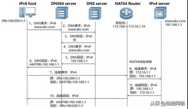 老虎机贝斯特_NAT64 和DNS64流程图