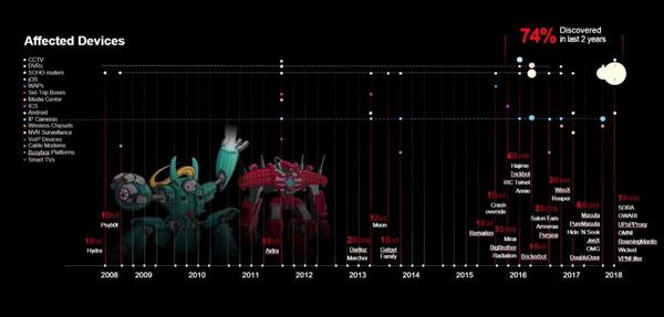 过去10年僵尸网络感染的设备类型分布