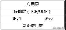 老虎机_双栈协议模型