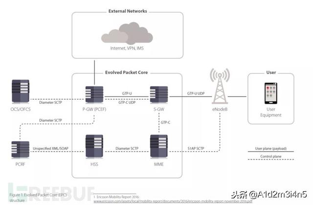 4G/5G网络与WiFi一样不安全,智慧城市岌岌可危?