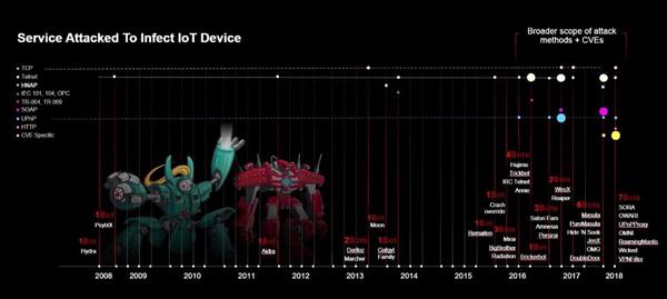 过去10年中,感染方式分布
