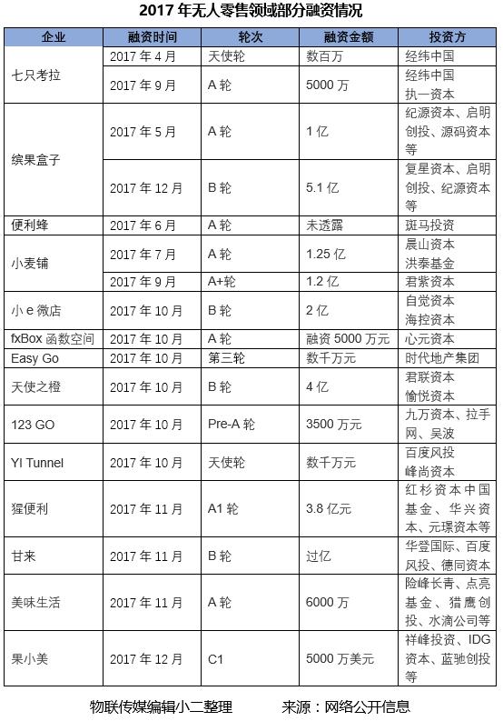 ISRE2019 智慧零售展  无人售货展 2017无人零售领域部分融资情况