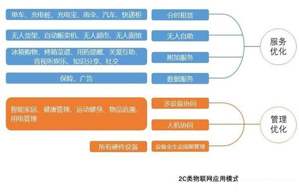 物联网的核心商业模式