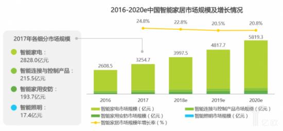 贝斯特BSTBET.COM_2016-2020e中国智能家居市场规模及增长情况