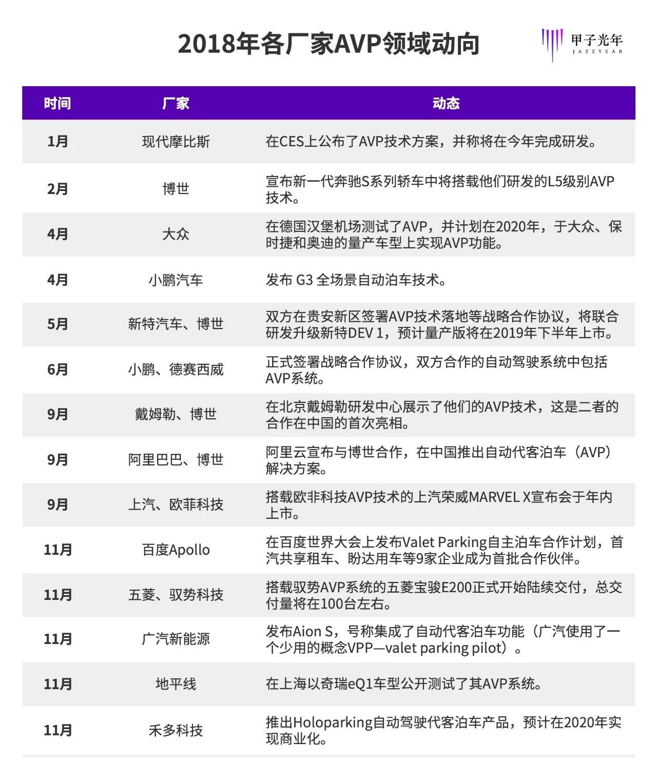 老虎机_2018各厂家AVP领域动向