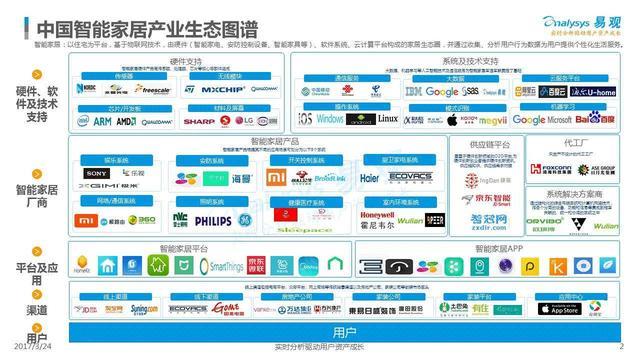 2019年中国智能家居市场十大预测