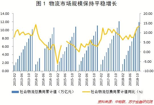 物流市场规模保持平稳增长